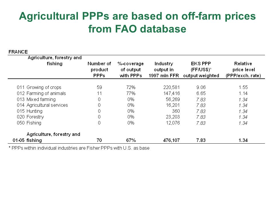 Agricultural PPPs are based on off-farm prices from FAO database