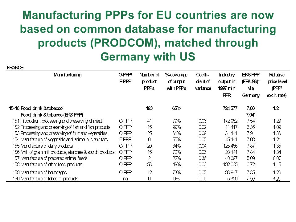 Manufacturing PPPs for EU countries are now based on common database for manufacturing products (PRODCOM), matched through Germany with US