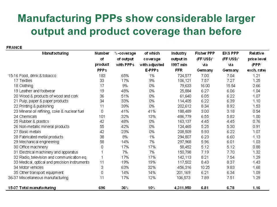 Manufacturing PPPs show considerable larger output and product coverage than before