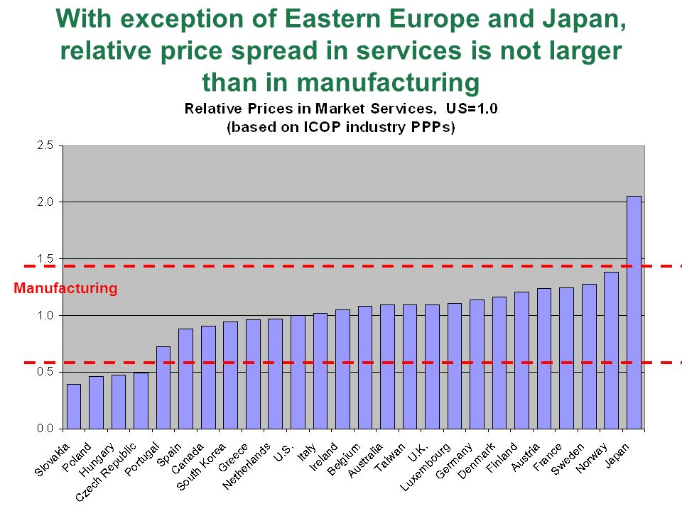 With exception of Eastern Europe and Japan, relative price spread in services is not larger than in manufacturing
