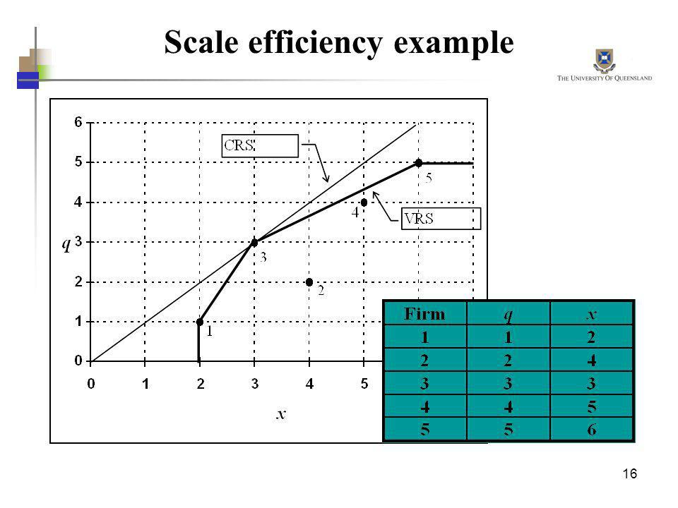 Scale efficiency example