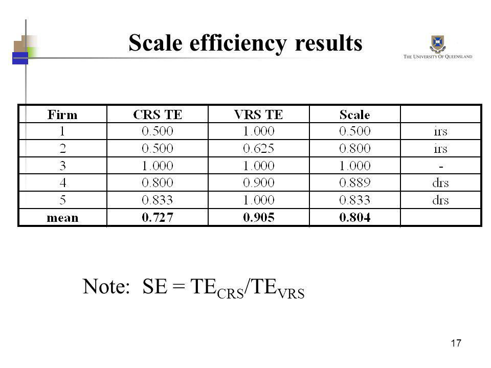 Scale efficiency results