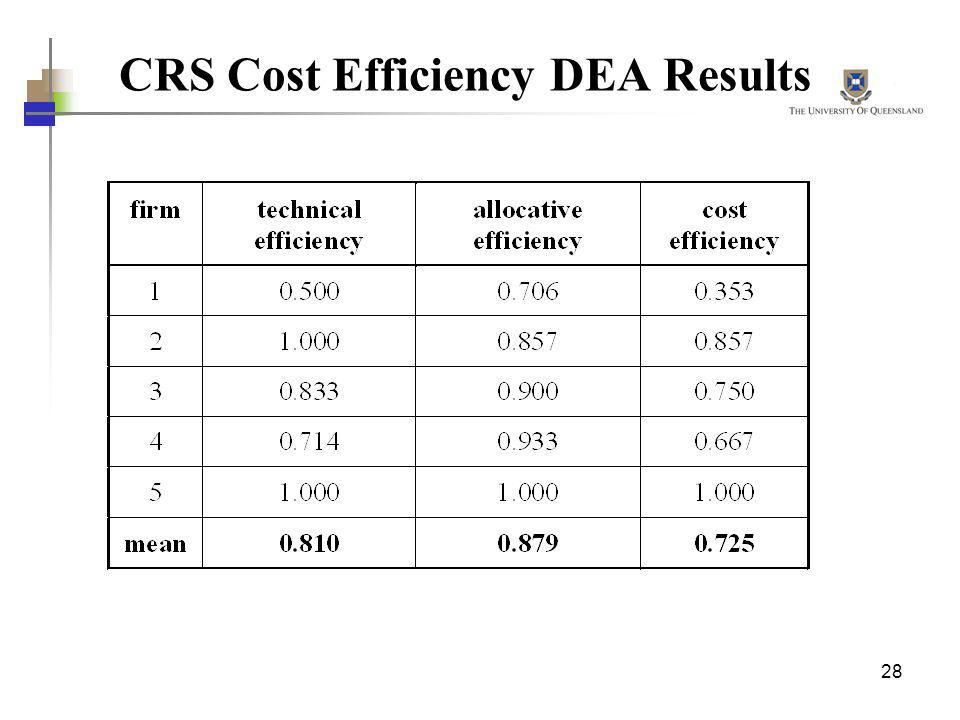CRS Cost Efficiency DEA Results