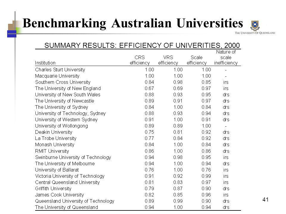 Benchmarking Australian Universities