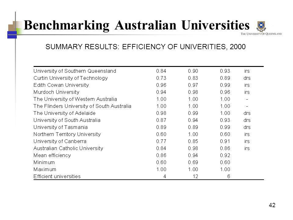 Benchmarking Australian Universities