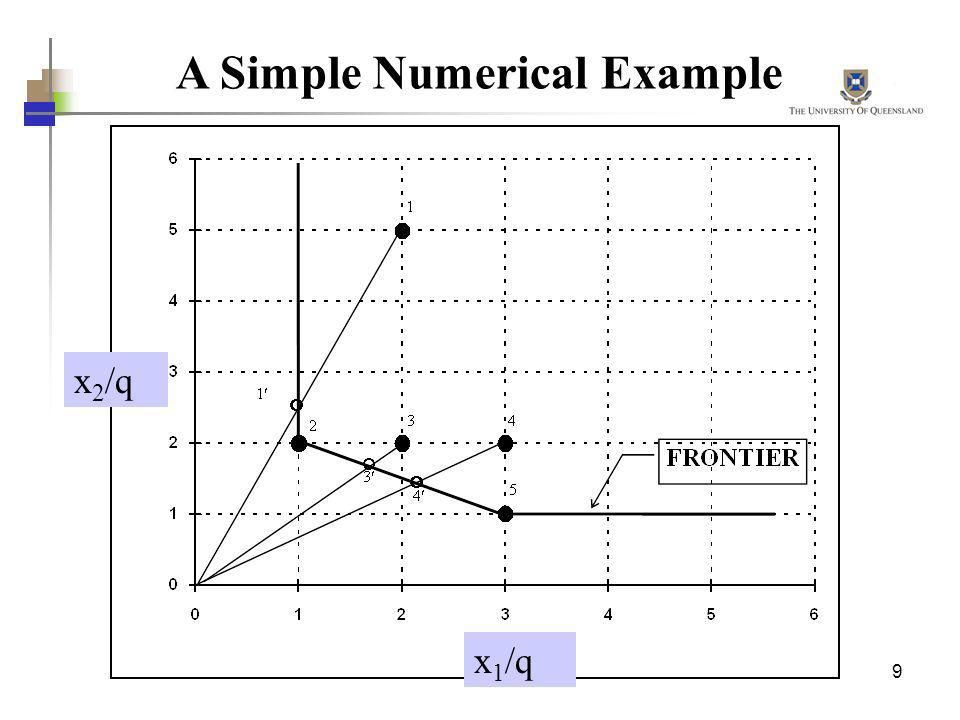 A Simple Numerical Example