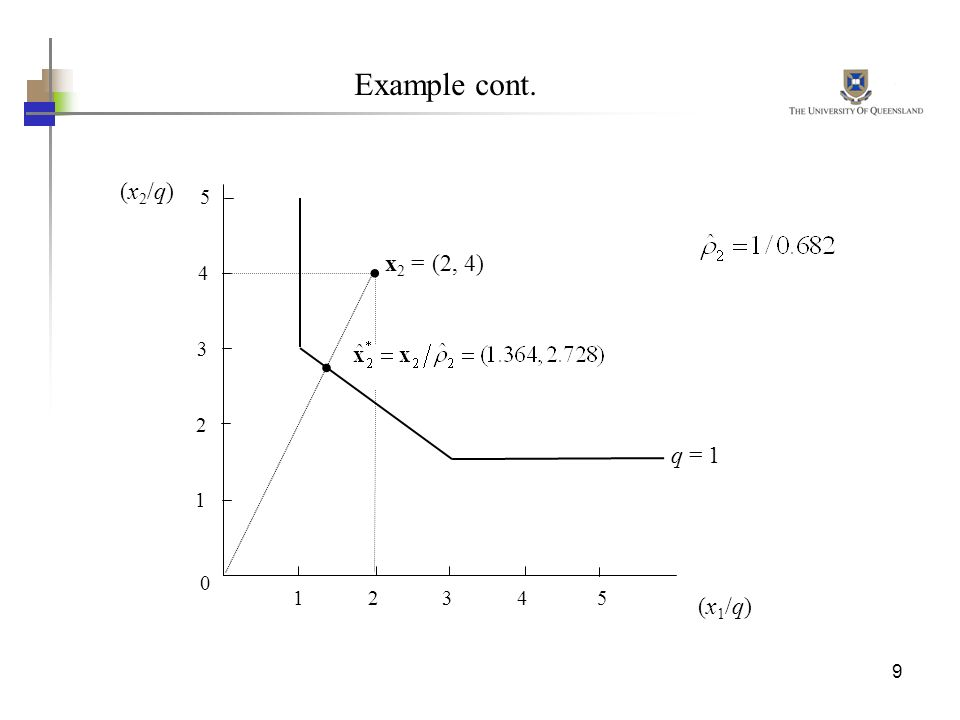Example cont. (x2/q) 5. . x2 = (2, 4) 4. . 3. 2. q = 1. 1. 1 2 3 4 5.