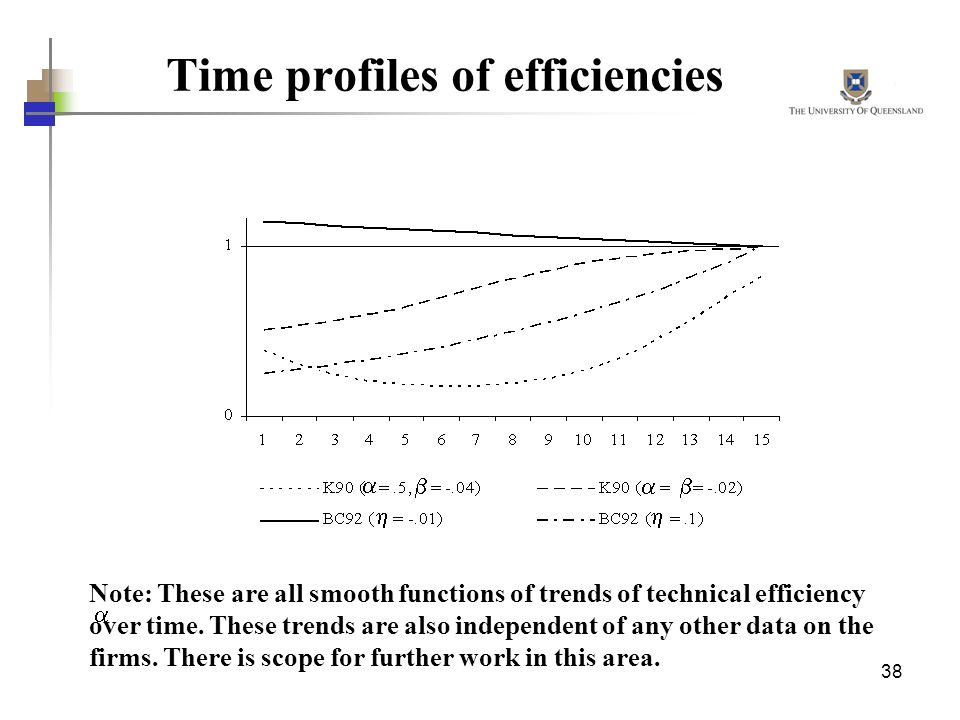 Time profiles of efficiencies