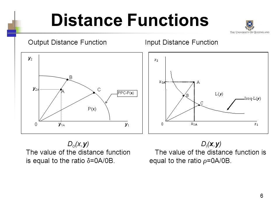 Distance Functions Output Distance Function Input Distance Function
