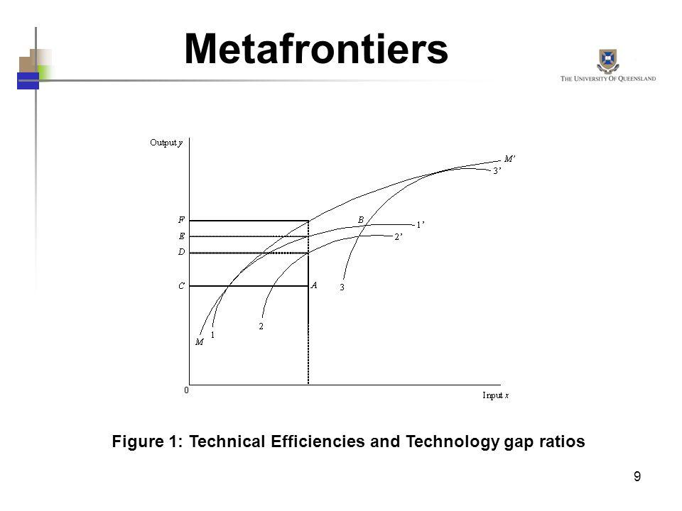 Metafrontiers