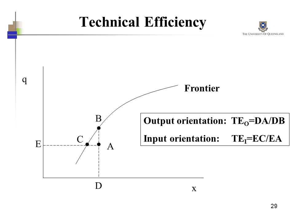 Technical Efficiency q Frontier B Output orientation: TEO=DA/DB