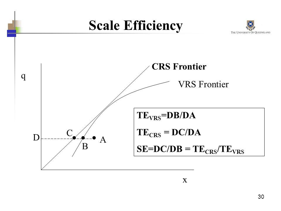 Scale Efficiency CRS Frontier q VRS Frontier TEVRS=DB/DA TECRS = DC/DA