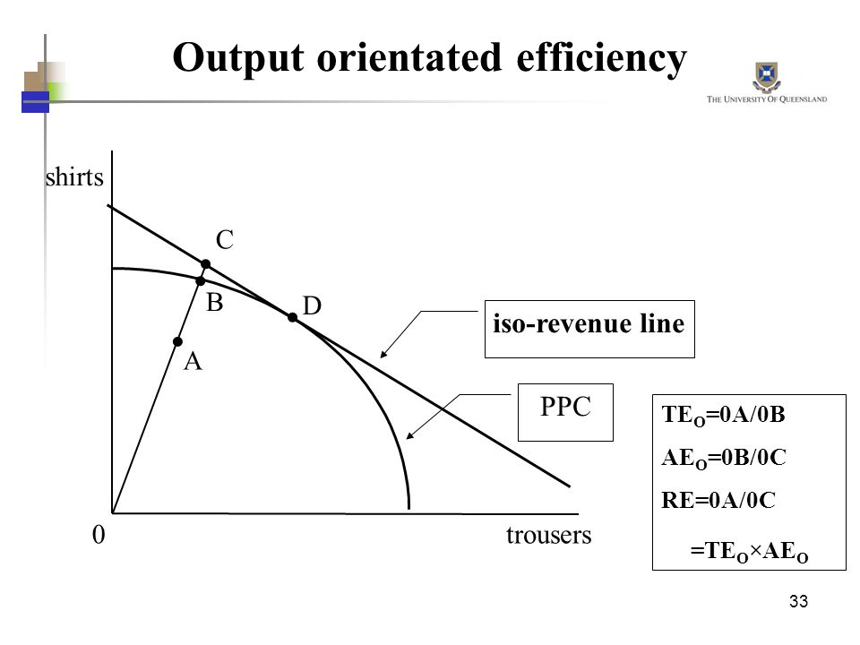 Output orientated efficiency