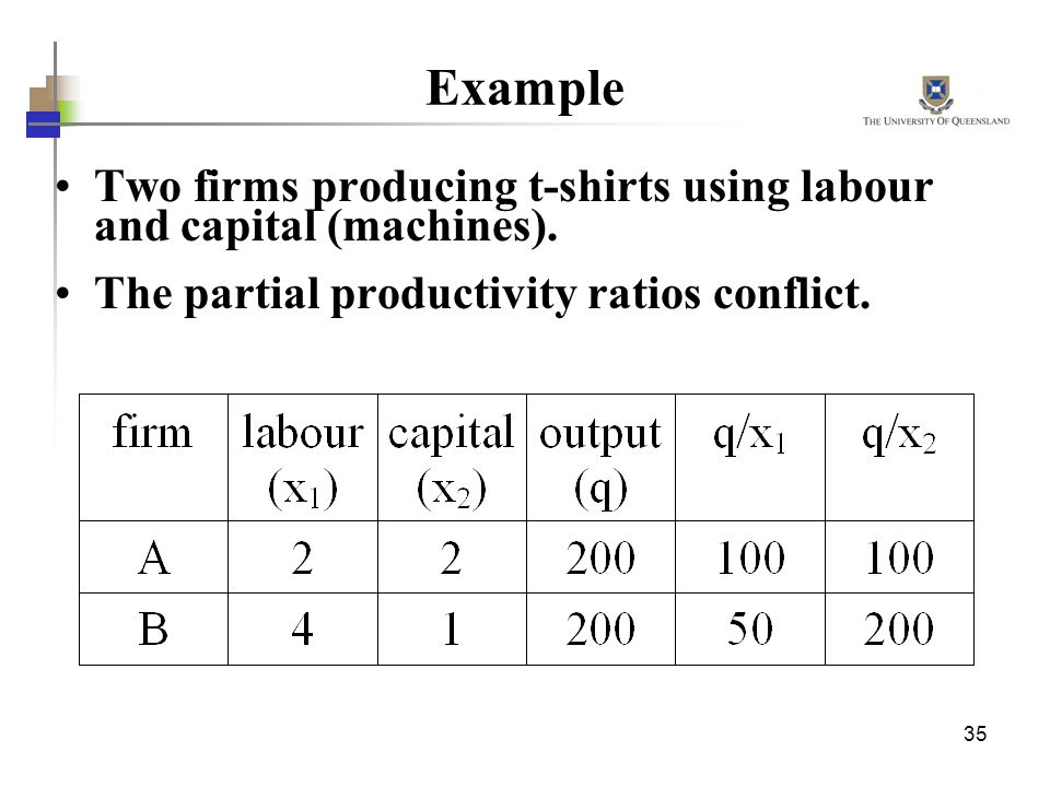 Example Two firms producing t-shirts using labour and capital (machines). The partial productivity ratios conflict.