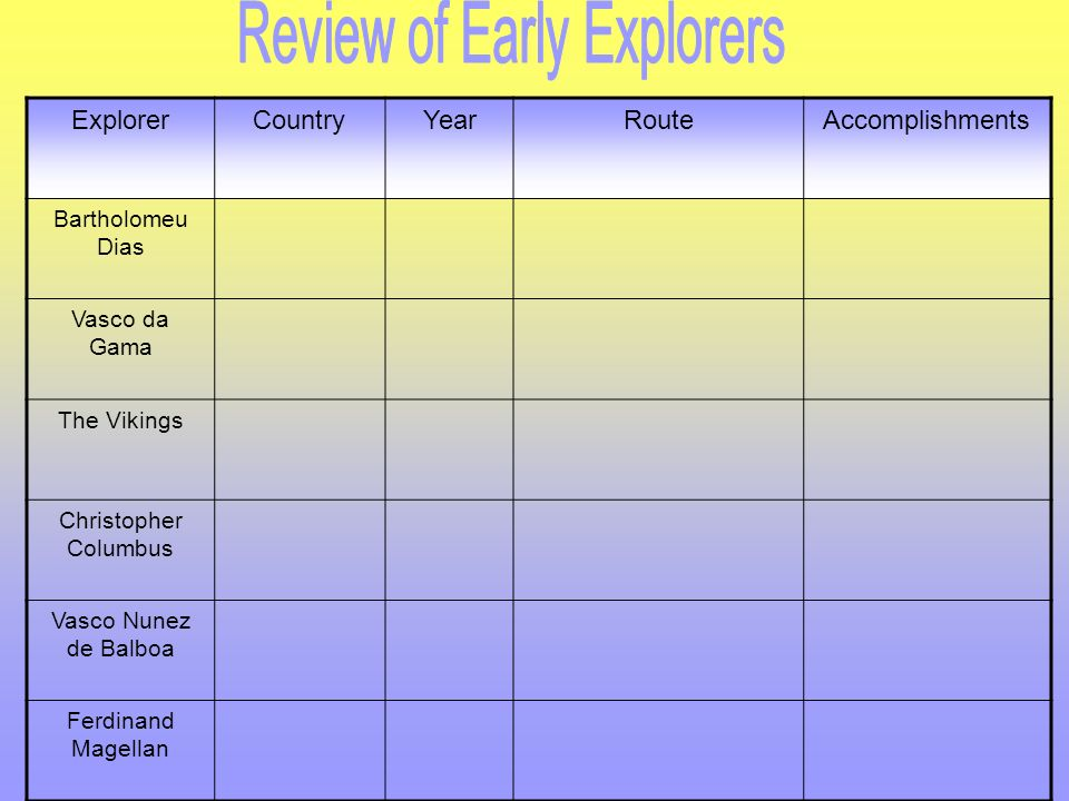 Review of Early Explorers