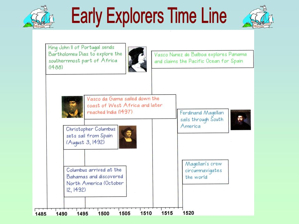 Early Explorers Time Line