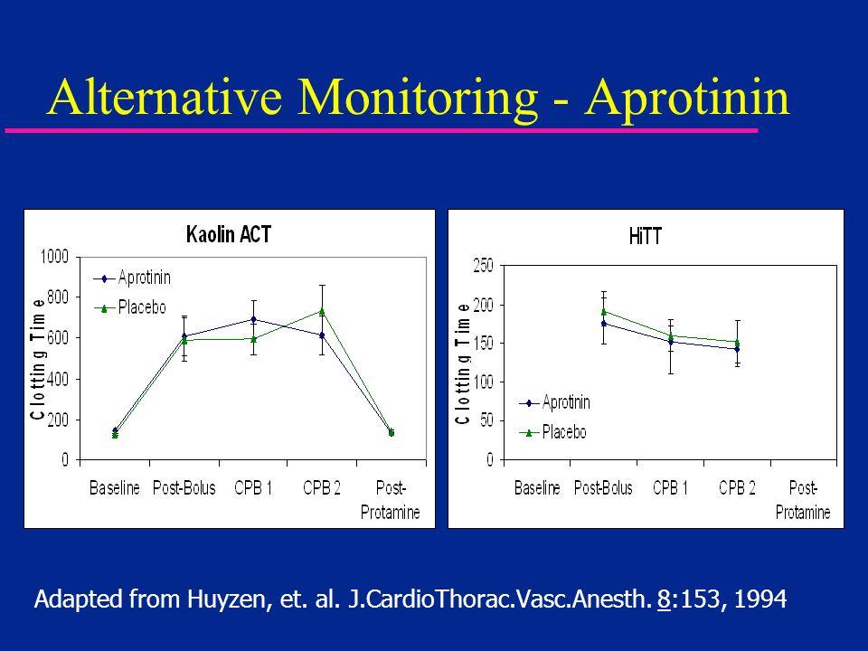 Alternative Monitoring - Aprotinin