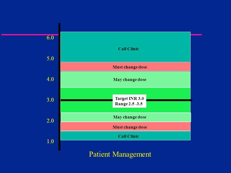 Patient Management 6.0 5.0 4.0 3.0 2.0 1.0 Target INR 3.0