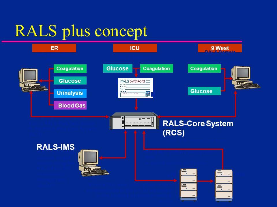 RALS plus concept RALS-Core System (RCS) RALS-IMS LIS HIS Glucose ICU