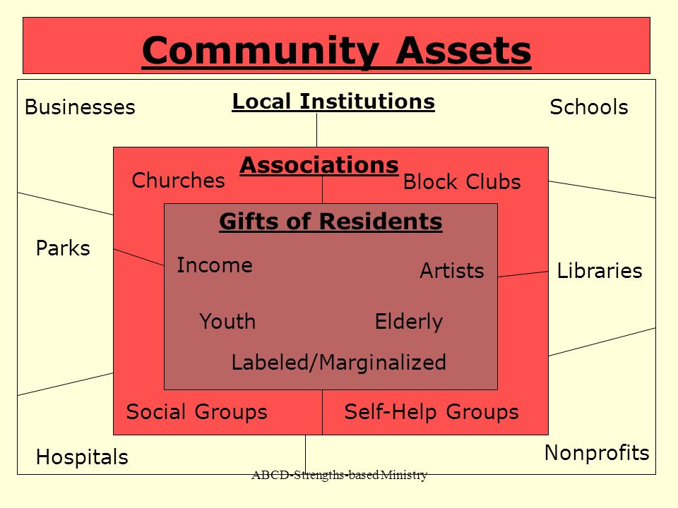 Community Assets Associations Block Clubs Gifts of Residents