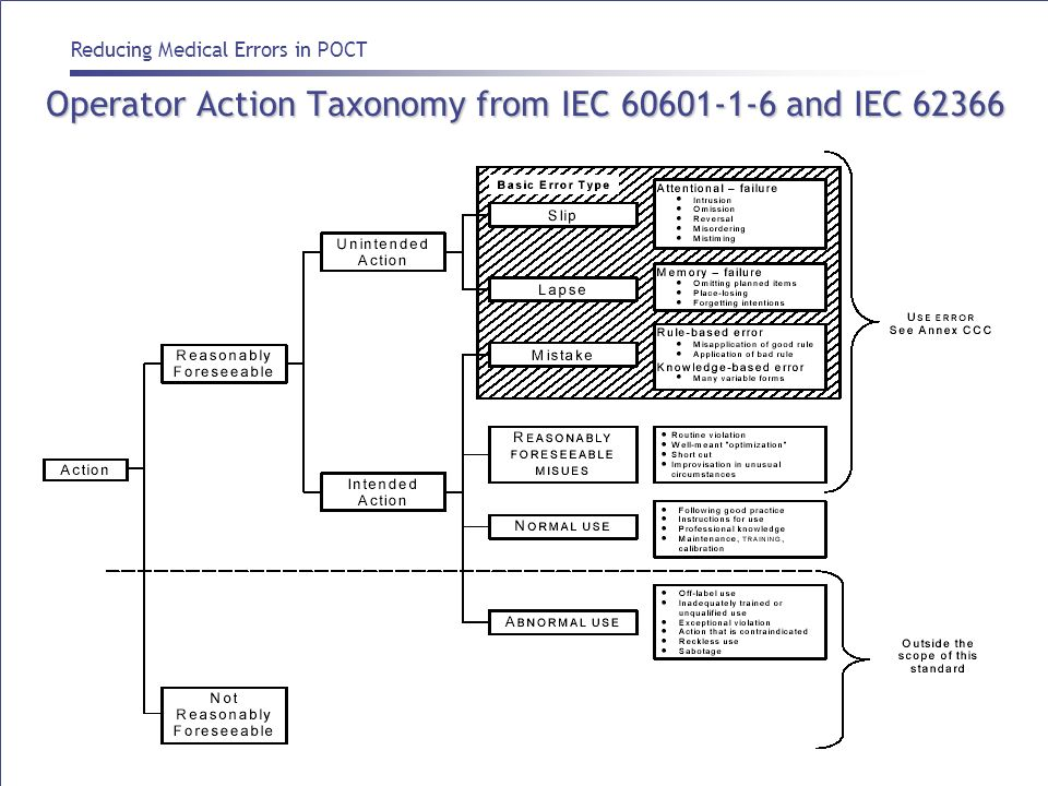 Operator Action Taxonomy from IEC 60601-1-6 and IEC 62366