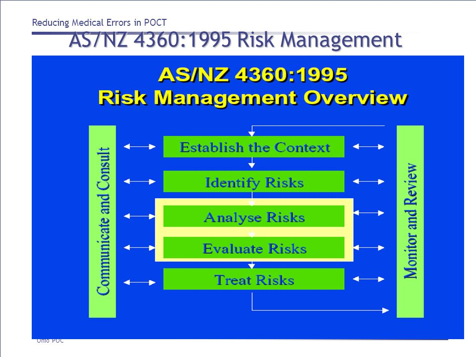 AS/NZ 4360:1995 Risk Management Overview
