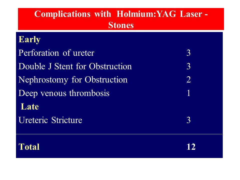 Complications with Holmium:YAG Laser - Stones