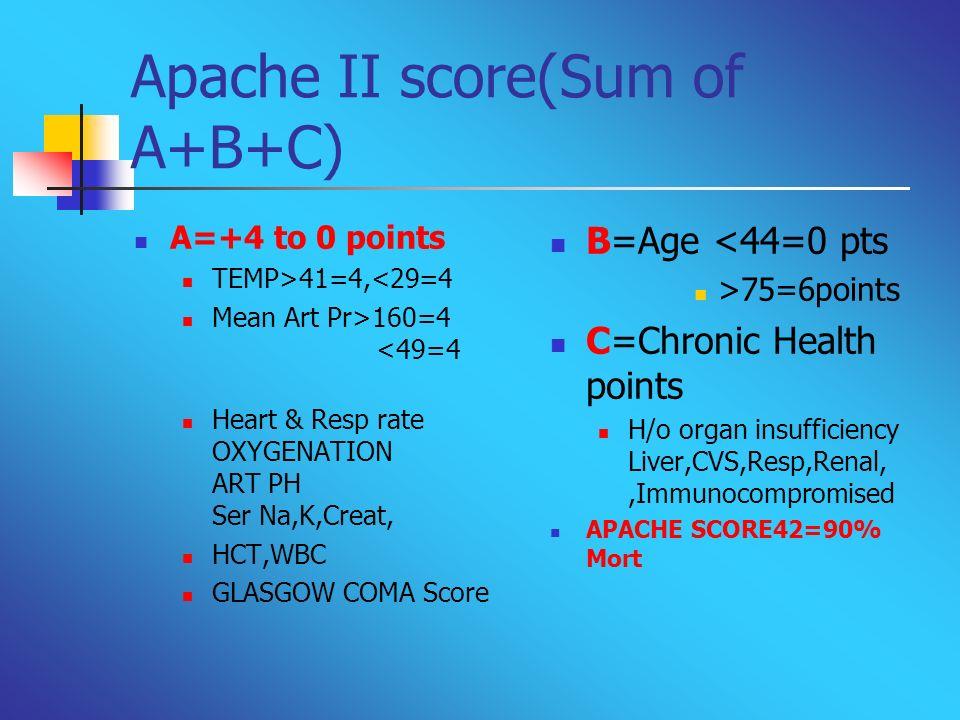 Apache II score(Sum of A+B+C)