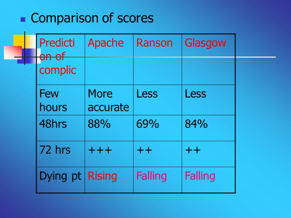 Comparison of scores Prediction of complic Apache Ranson Glasgow