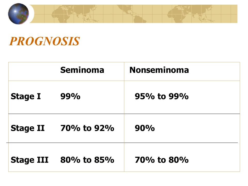PROGNOSIS Seminoma Nonseminoma Stage I 99% 95% to 99%