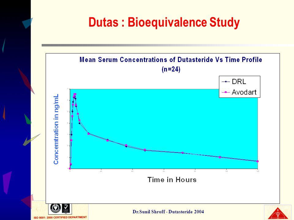 Dutas : Bioequivalence Study Dr.Sunil Shroff - Dutasteride 2004