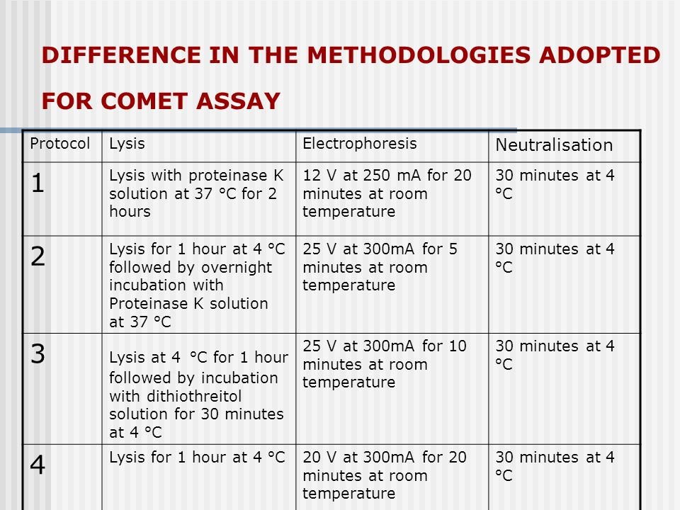 DIFFERENCE IN THE METHODOLOGIES ADOPTED FOR COMET ASSAY