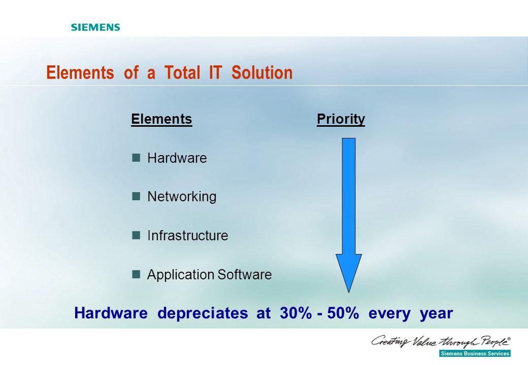 Hardware depreciates at 30% - 50% every year
