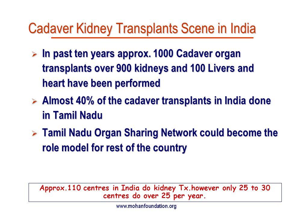 Cadaver Kidney Transplants Scene in India
