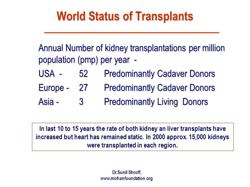 World Status of Transplants