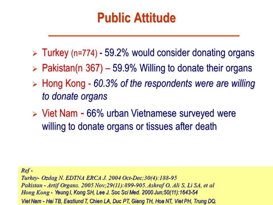 Public Attitude Turkey (n=774) - 59.2% would consider donating organs
