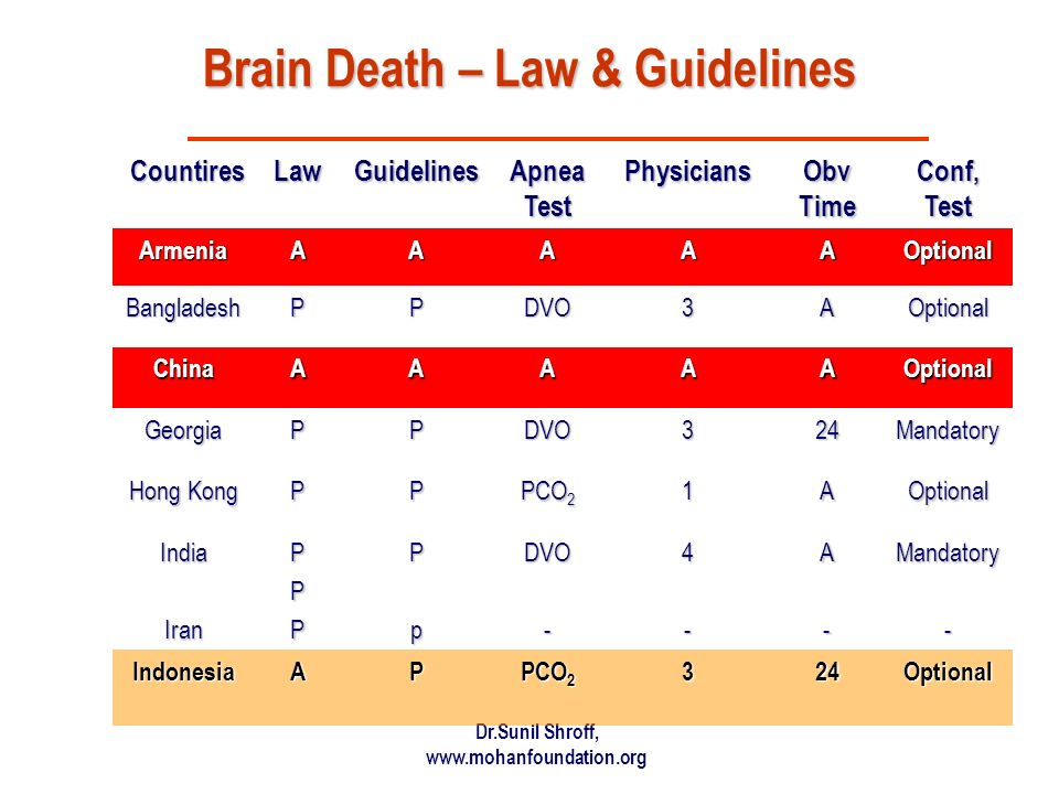 Brain Death – Law & Guidelines