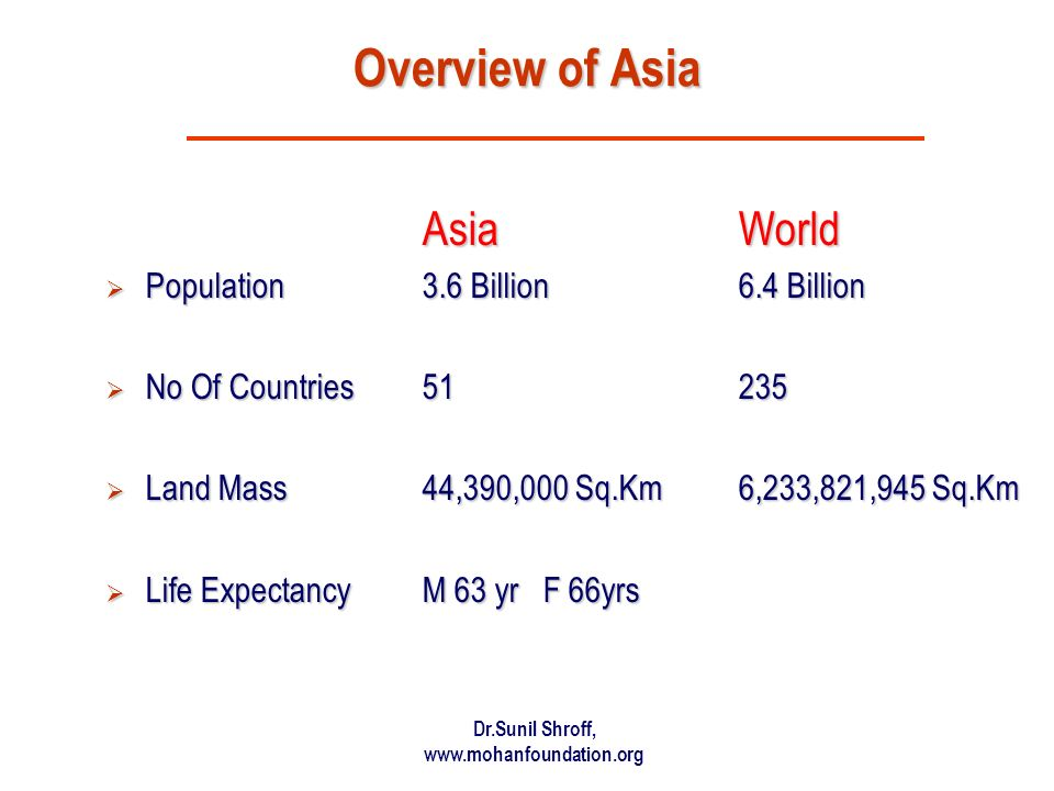Overview of Asia Asia World Population 3.6 Billion 6.4 Billion
