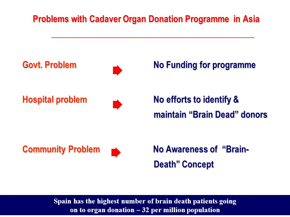 Problems with Cadaver Organ Donation Programme in Asia