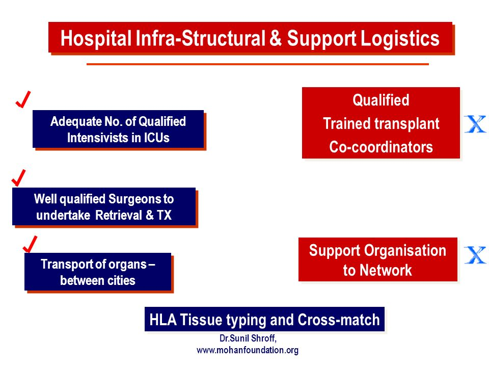 Hospital Infra-Structural & Support Logistics