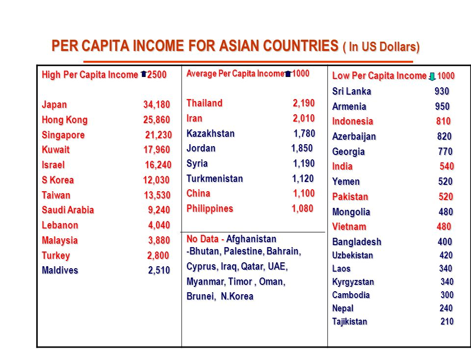 PER CAPITA INCOME FOR ASIAN COUNTRIES ( In US Dollars)