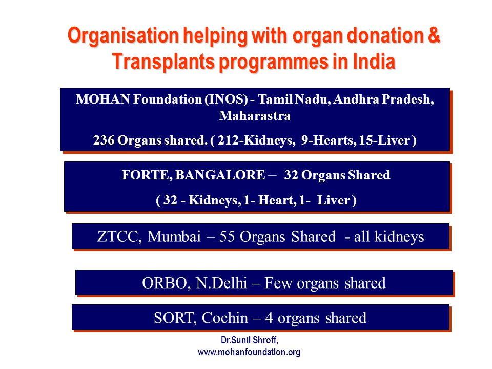Organisation helping with organ donation & Transplants programmes in India