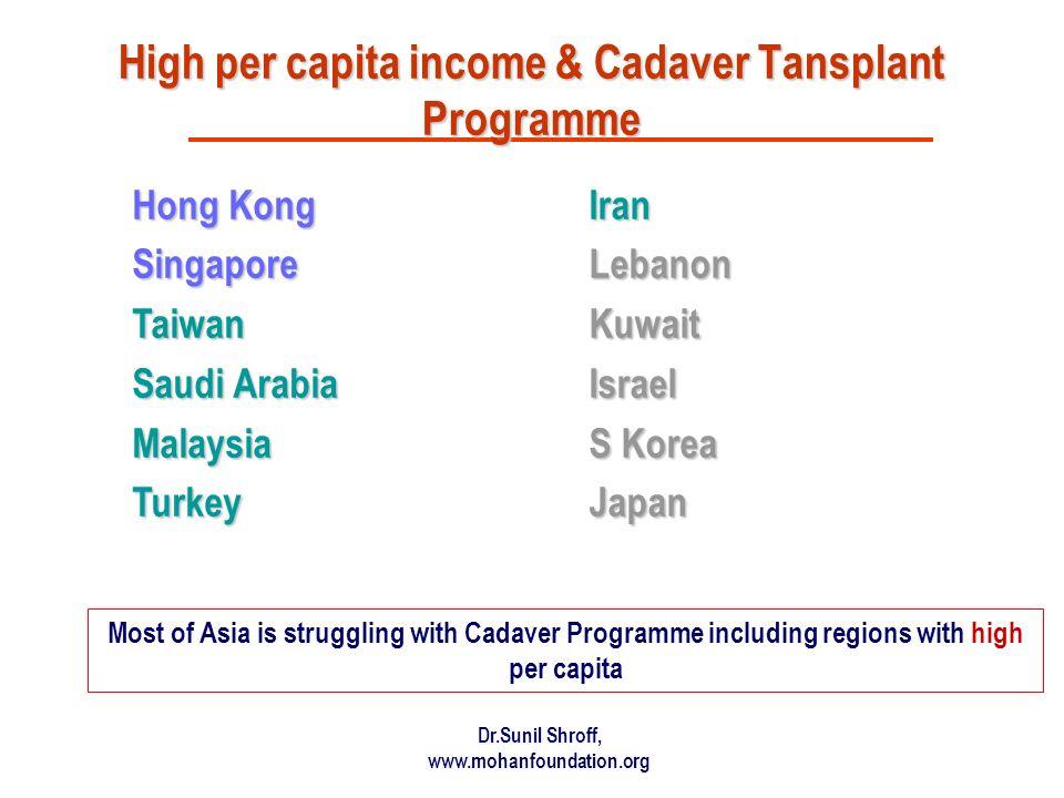 High per capita income & Cadaver Tansplant Programme