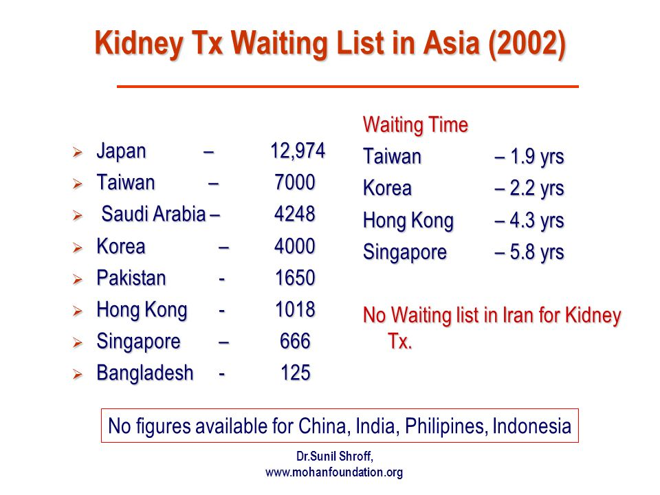 Kidney Tx Waiting List in Asia (2002)