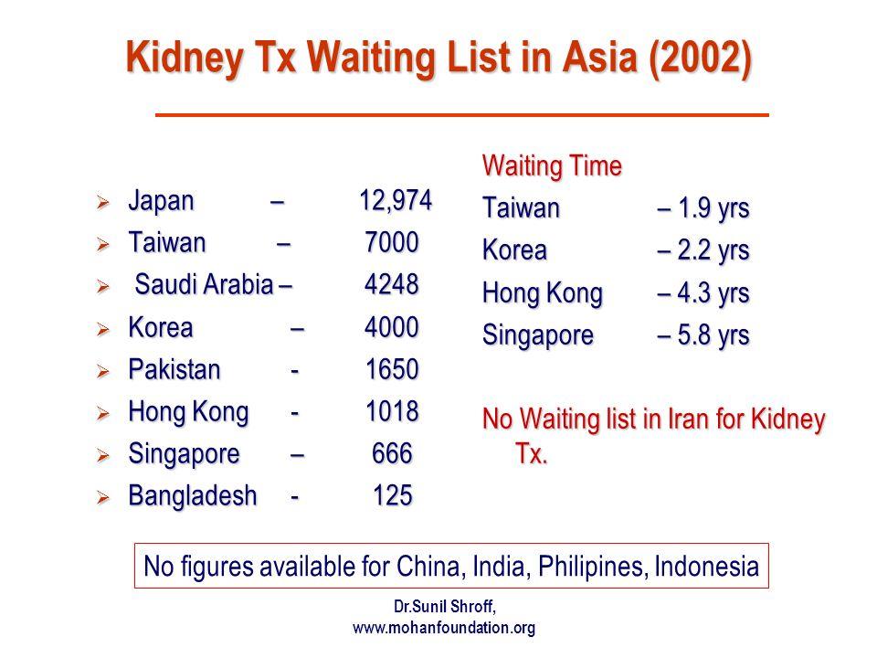 Kidney Tx Waiting List in Asia (2002)