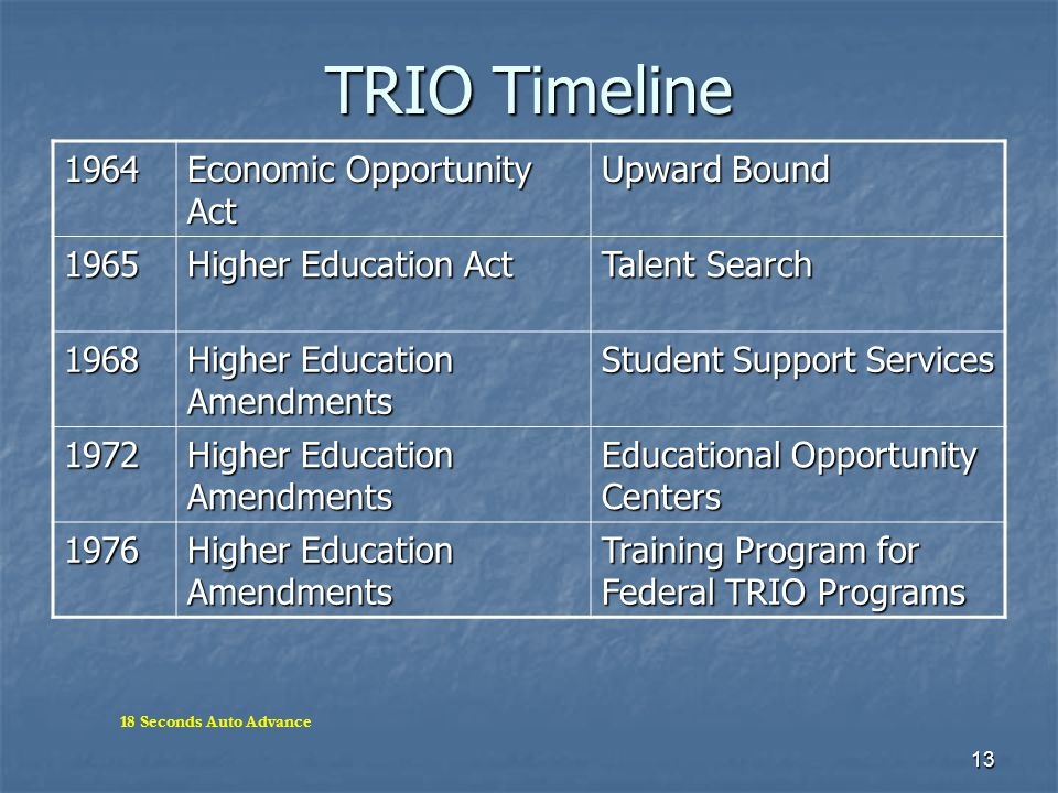 TRIO Timeline 1964 Economic Opportunity Act Upward Bound 1965