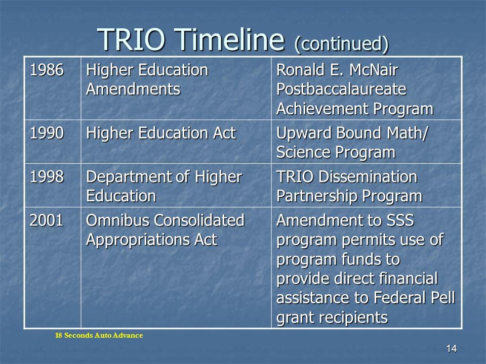 TRIO Timeline (continued)