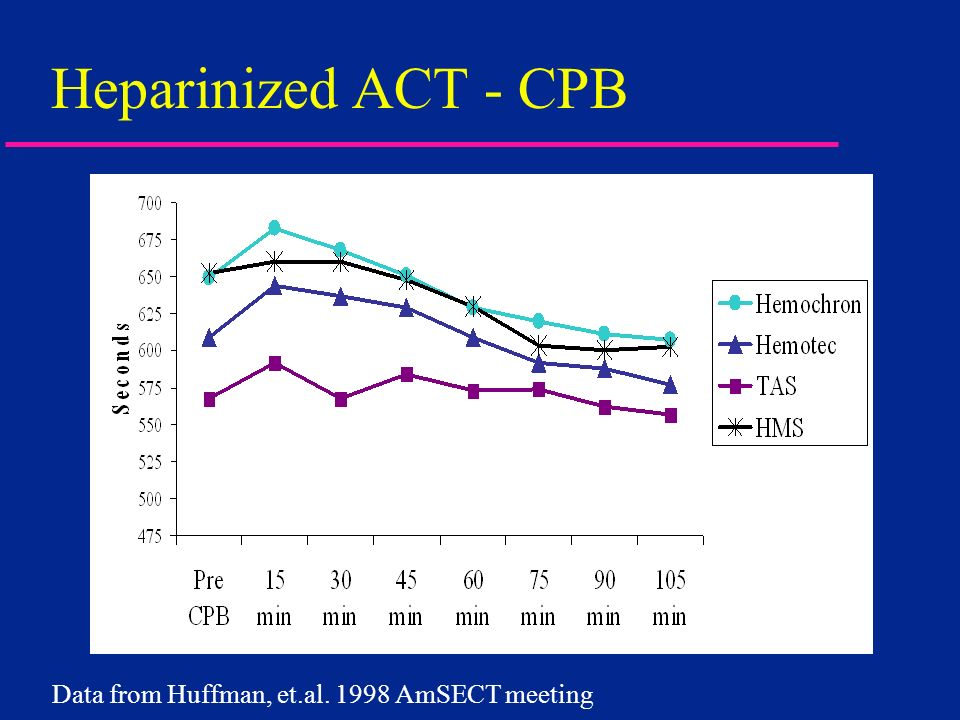 Heparinized ACT - CPB Data from Huffman, et.al. 1998 AmSECT meeting 17