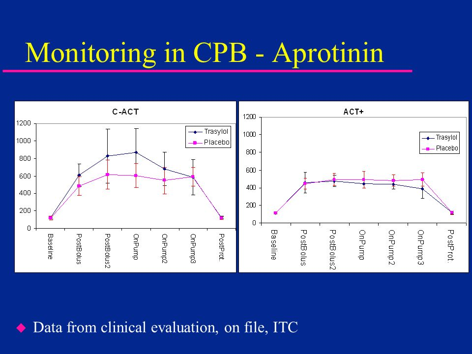 Monitoring in CPB - Aprotinin