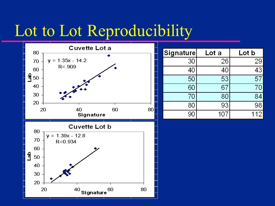 Lot to Lot Reproducibility